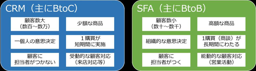 CRMdiffSFA1